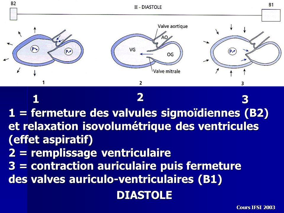 Cours IFSI 2003 1 2 3 1 = fermeture des valvules sigmoïdiennes (B2) et relaxation isovolumétrique des ventricules (effet aspiratif) 2 = remplissage ve