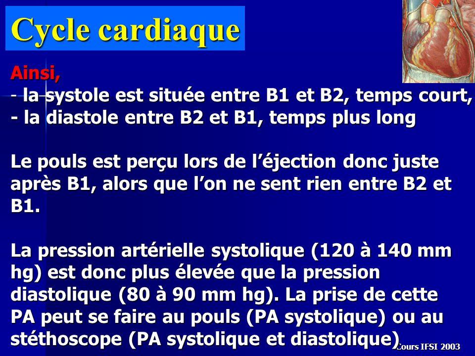 Cours IFSI 2003 Cycle cardiaque Ainsi, - la systole est située entre B1 et B2, temps court, - la diastole entre B2 et B1, temps plus long Le pouls est