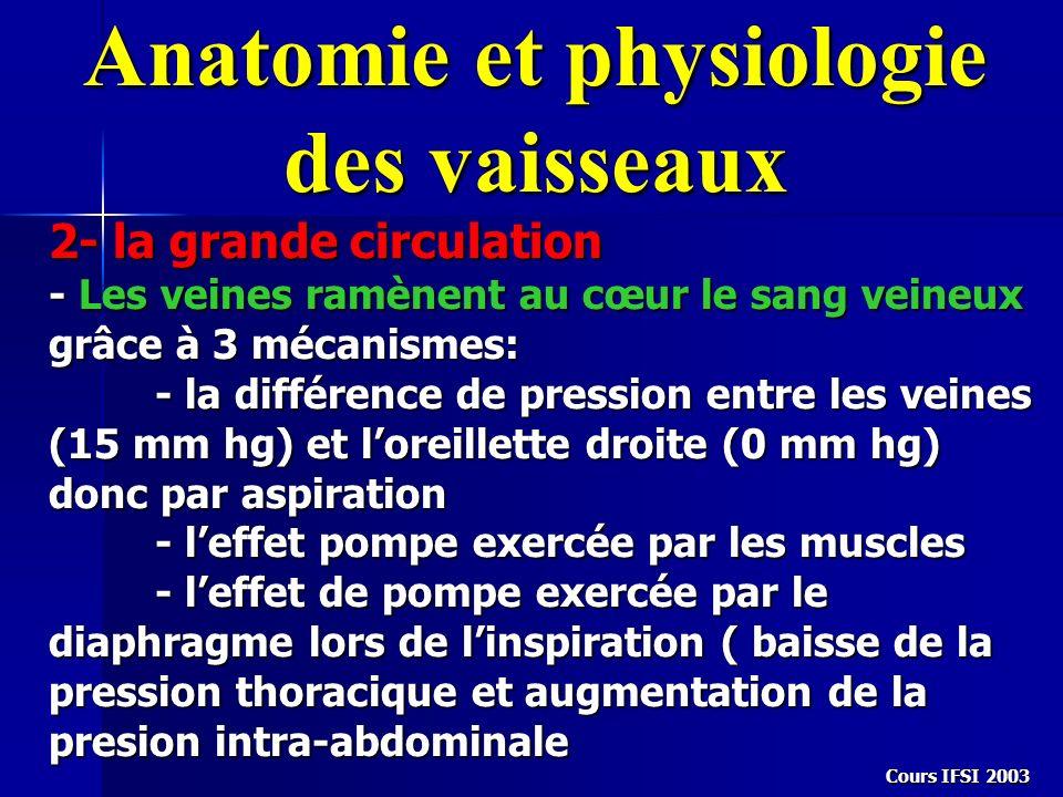 Anatomie et physiologie des vaisseaux 2- la grande circulation - Les veines ramènent au cœur le sang veineux grâce à 3 mécanismes: - la différence de