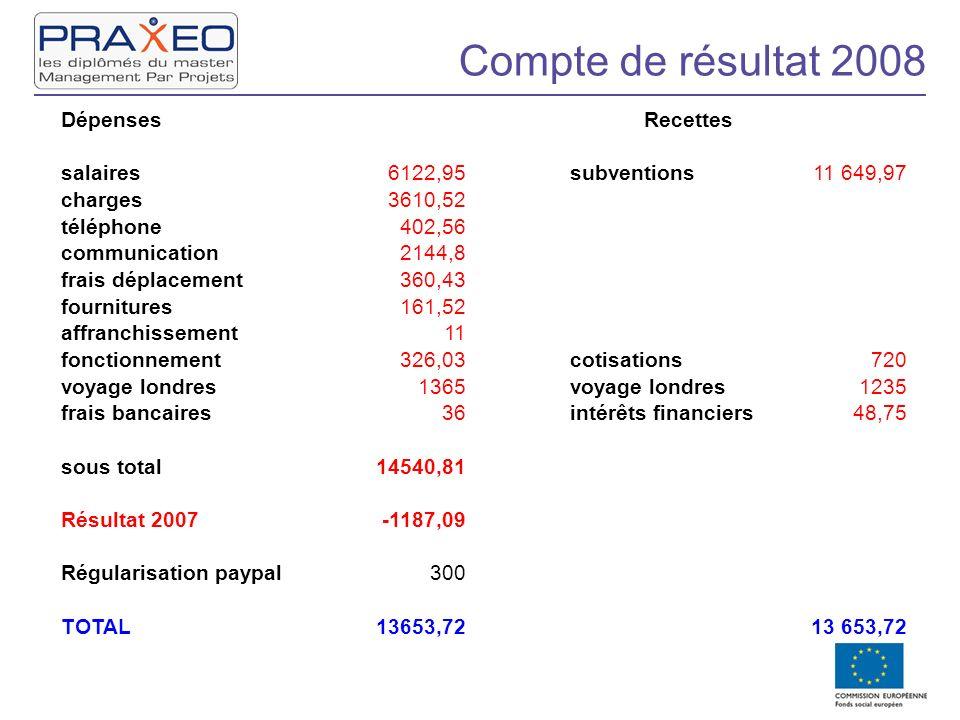 Compte de résultat 2008 DépensesRecettes salaires6122,95subventions11 649,97 charges3610,52 téléphone402,56 communication2144,8 frais déplacement360,4