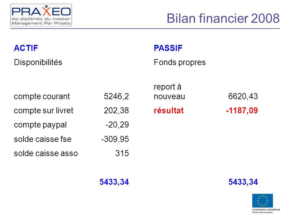 Bilan financier 2008 ACTIFPASSIF DisponibilitésFonds propres compte courant5246,2 report à nouveau6620,43 compte sur livret202,38résultat-1187,09 comp