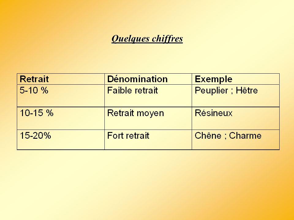 Évaluation du retrait : les coefficients de rétractabilité Coefficient de retrait volumique : Coefficient de retrait tangentiel :Coefficient de retrait radial :