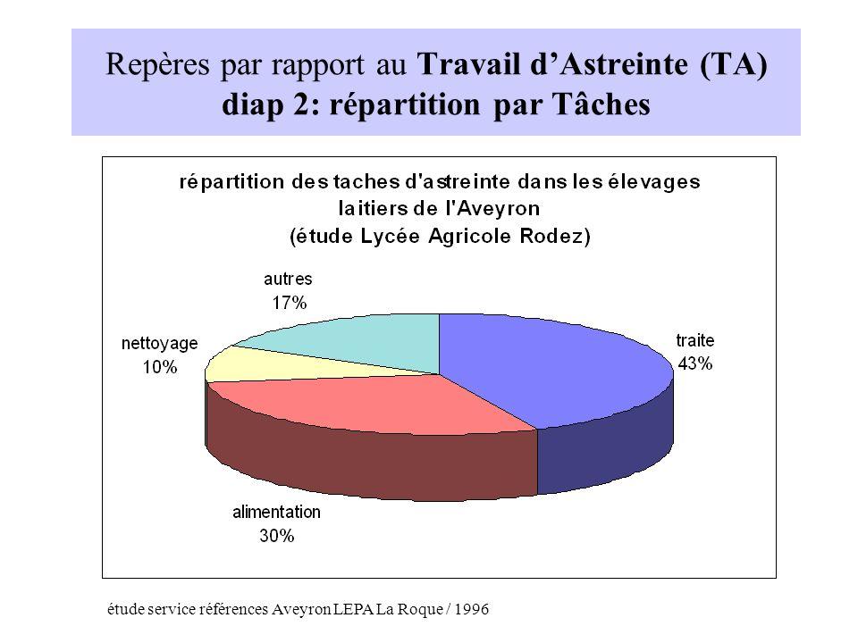 Repères par rapport au Travail dAstreinte (TA) diap 2: répartition par Tâches étude service références Aveyron LEPA La Roque / 1996