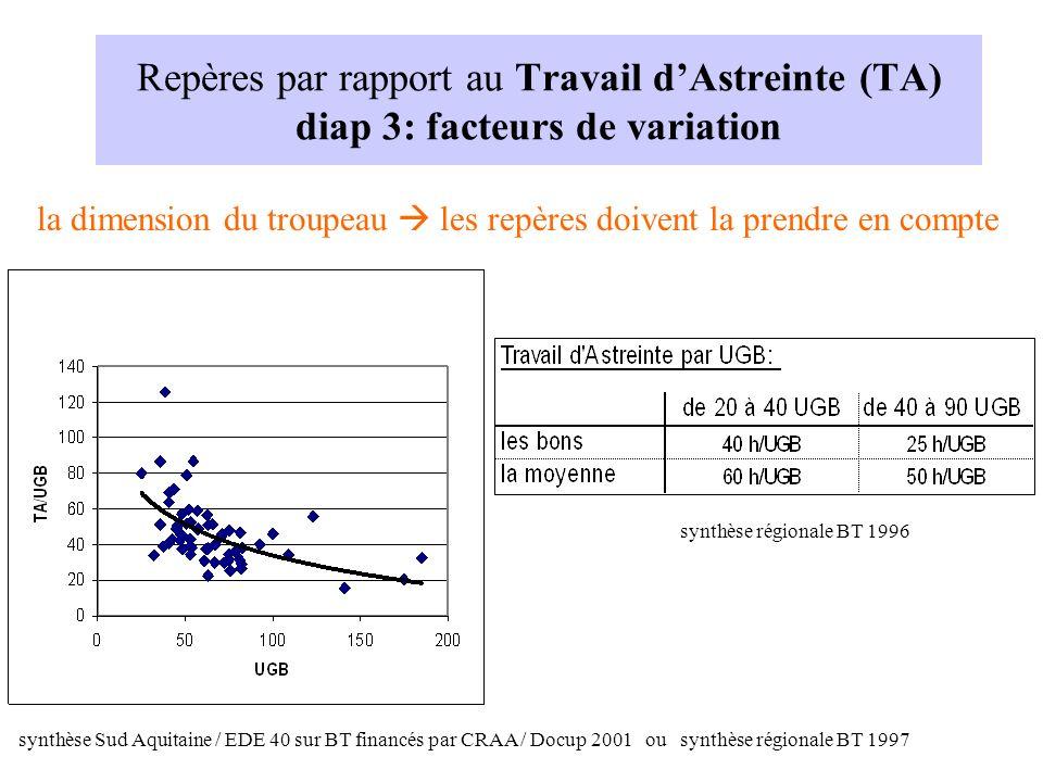 la dimension du troupeau les repères doivent la prendre en compte Repères par rapport au Travail dAstreinte (TA) diap 3: facteurs de variation synthès