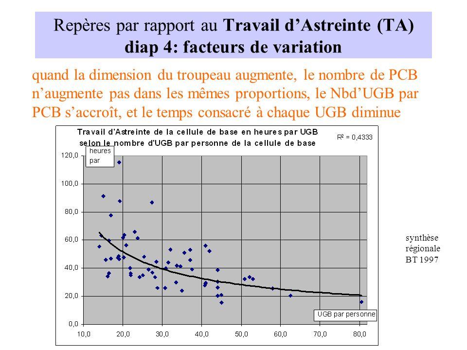 Repères par rapport au Travail dAstreinte (TA) diap 4: facteurs de variation quand la dimension du troupeau augmente, le nombre de PCB naugmente pas d