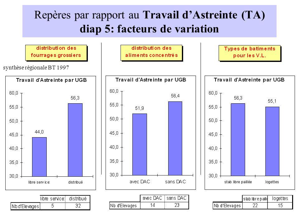 Repères par rapport au Travail dAstreinte (TA) diap 5: facteurs de variation synthèse régionale BT 1997