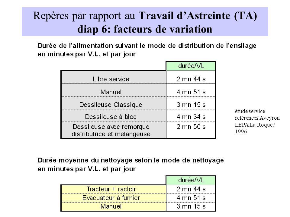 Repères par rapport au Travail dAstreinte (TA) diap 6: facteurs de variation étude service références Aveyron LEPA La Roque / 1996