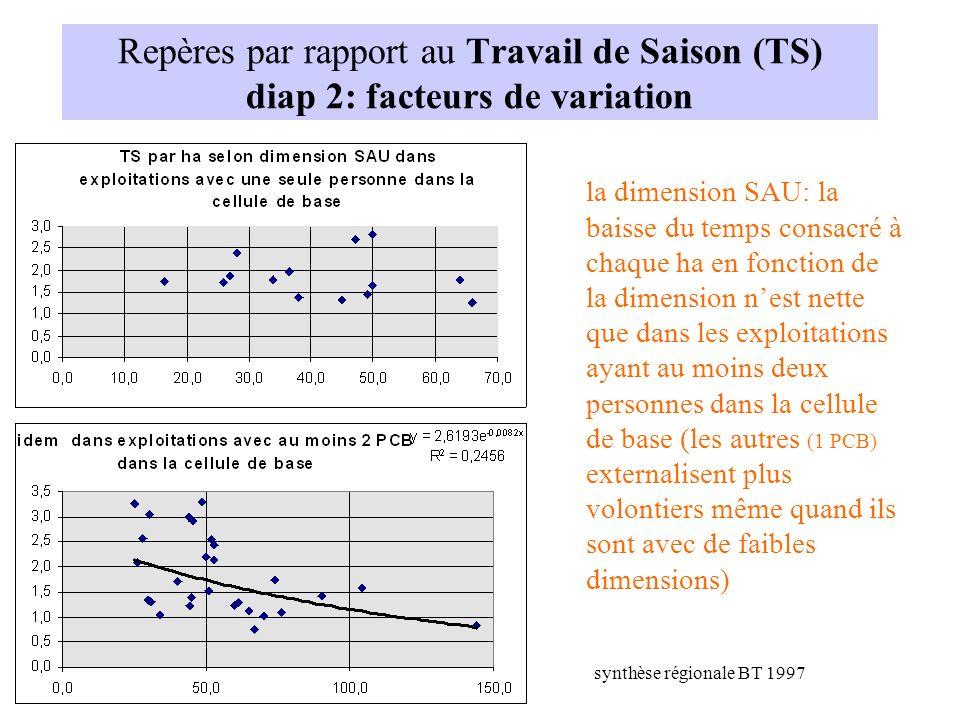 Repères par rapport au Travail de Saison (TS) diap 2: facteurs de variation la dimension SAU: la baisse du temps consacré à chaque ha en fonction de l