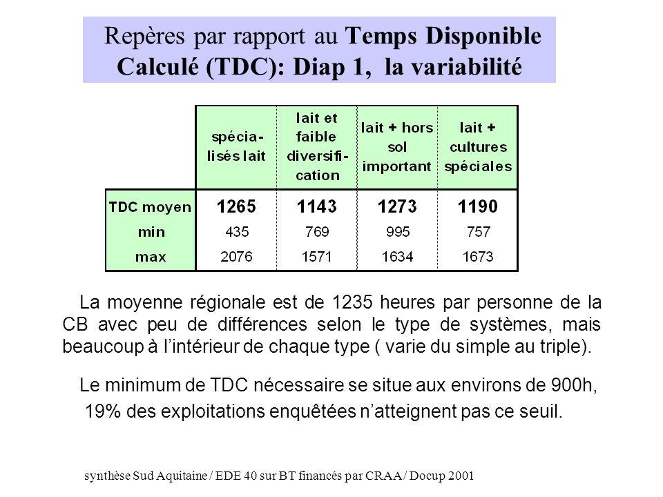Repères par rapport au Temps Disponible Calculé (TDC): Diap 1, la variabilité La moyenne régionale est de 1235 heures par personne de la CB avec peu d