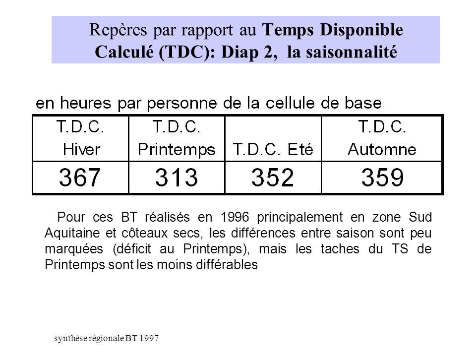 Pour ces BT réalisés en 1996 principalement en zone Sud Aquitaine et côteaux secs, les différences entre saison sont peu marquées (déficit au Printemp