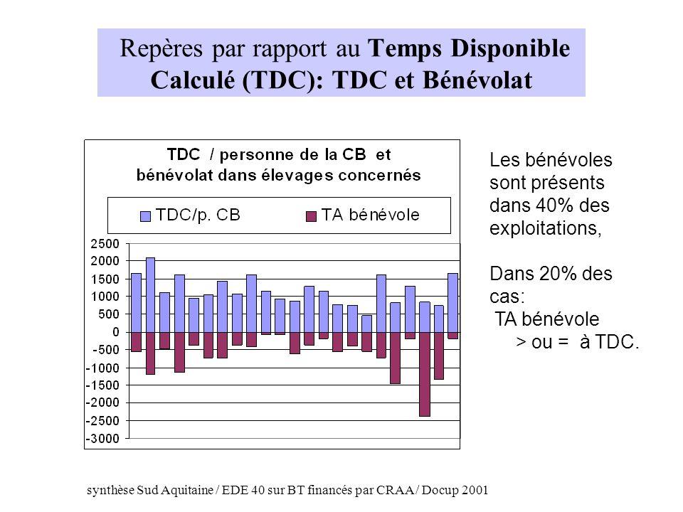 Repères par rapport au Temps Disponible Calculé (TDC): TDC et Bénévolat Les bénévoles sont présents dans 40% des exploitations, Dans 20% des cas: TA b