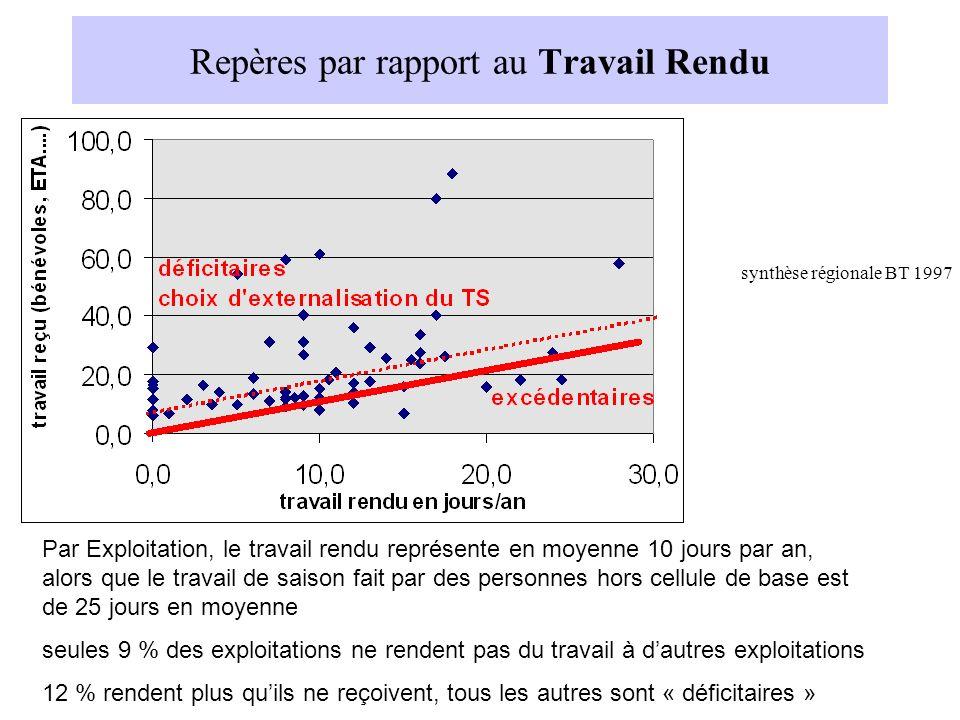 Repères par rapport au Travail Rendu synthèse régionale BT 1997 Par Exploitation, le travail rendu représente en moyenne 10 jours par an, alors que le
