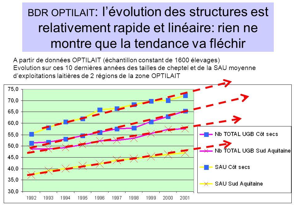 BDR OPTILAIT : lévolution des structures est relativement rapide et linéaire: rien ne montre que la tendance va fléchir A partir de données OPTILAIT (