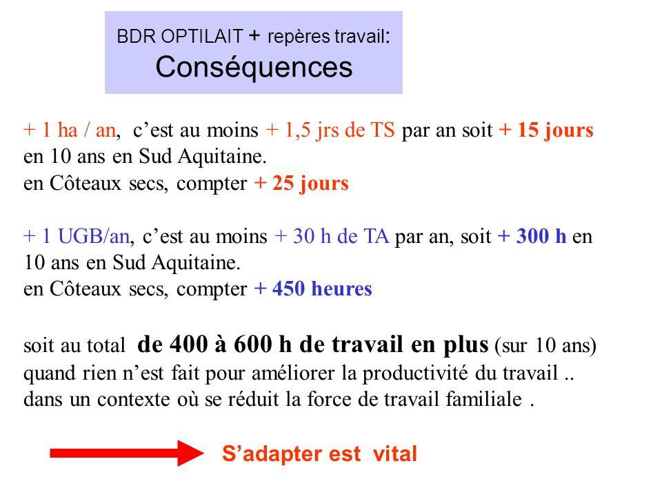 BDR OPTILAIT + repères travail : Conséquences + 1 ha / an, cest au moins + 1,5 jrs de TS par an soit + 15 jours en 10 ans en Sud Aquitaine. en Côteaux