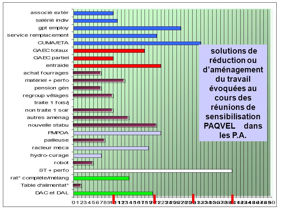 solutions de réduction ou daménagement du travail évoquées au cours des réunions de sensibilisation PAQVEL dans les P.A.
