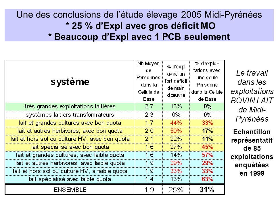 Une des conclusions de létude élevage 2005 Midi-Pyrénées * 25 % dExpl avec gros déficit MO * Beaucoup dExpl avec 1 PCB seulement Le travail dans les e