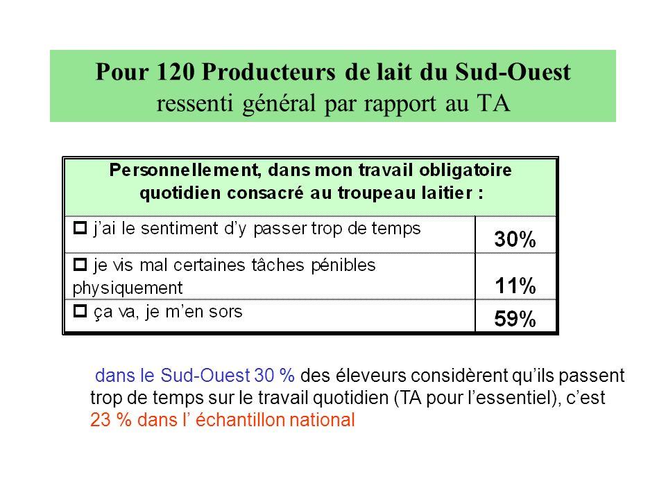 dans le Sud-Ouest 30 % des éleveurs considèrent quils passent trop de temps sur le travail quotidien (TA pour lessentiel), cest 23 % dans l échantillo