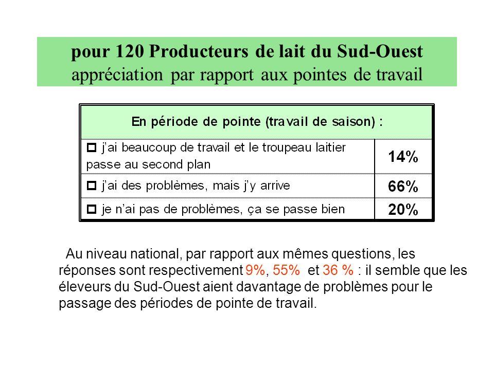 Au niveau national, par rapport aux mêmes questions, les réponses sont respectivement 9%, 55% et 36 % : il semble que les éleveurs du Sud-Ouest aient