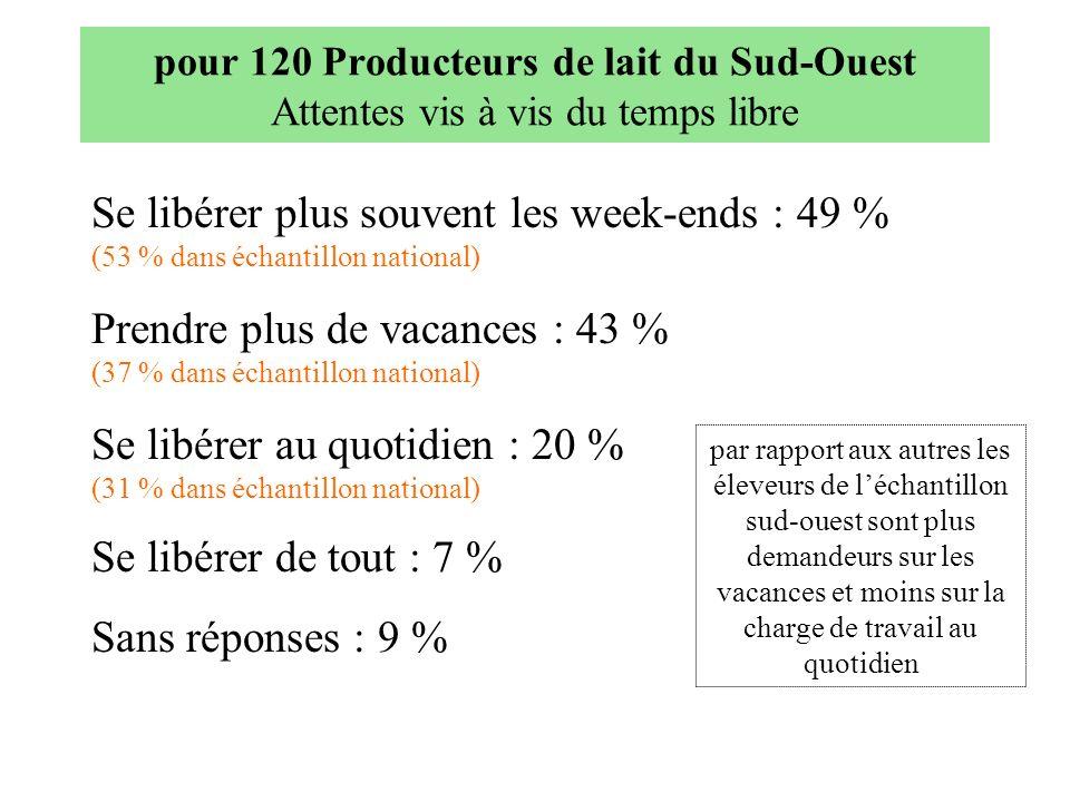 pour 120 Producteurs de lait du Sud-Ouest Attentes vis à vis du temps libre Se libérer plus souvent les week-ends : 49 % (53 % dans échantillon nation
