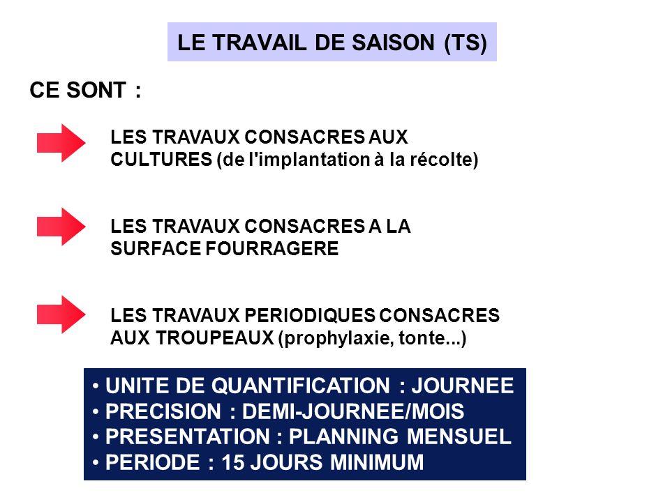 COMME POUR LE TRAVAIL DE SAISON : UNITE DE QUANTIFICATION : JOURNEE PRECISION : DEMI-JOURNEE/MOIS C EST LE TRAVAIL EFFECTUE CHEZ LES AGRICULTEURS VOISINS EN CONTREPARTIE DE TRAVAUX REALISES SUR L EXPLOITATION LE TRAVAIL RENDU (TR)