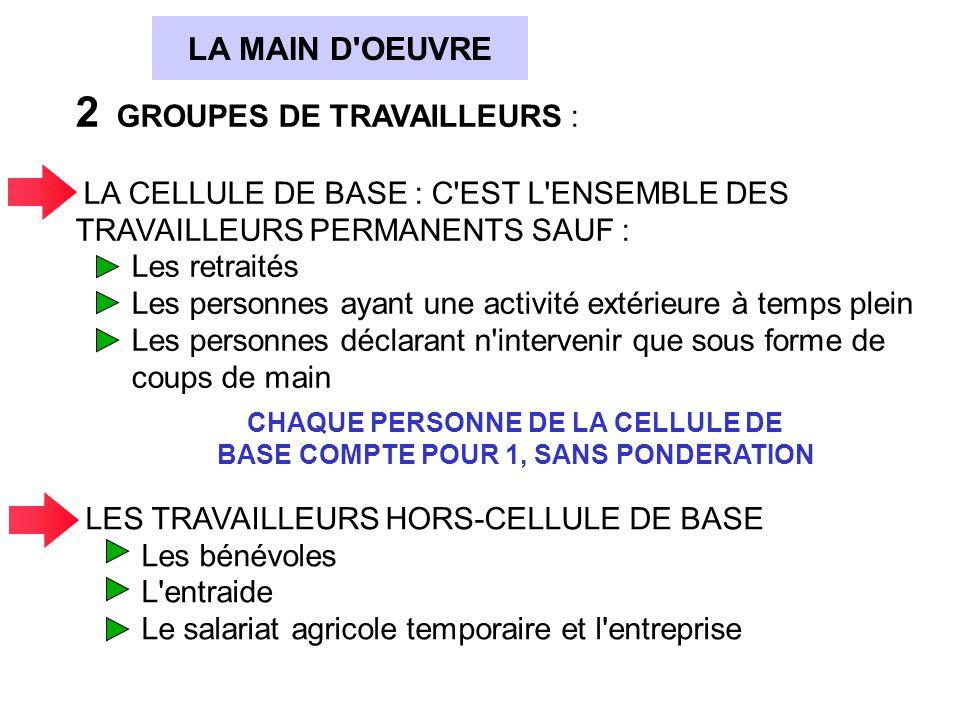 AGRESTE: Résultats du RGA en Aquitaine: Toujours moins dactifs non salariés