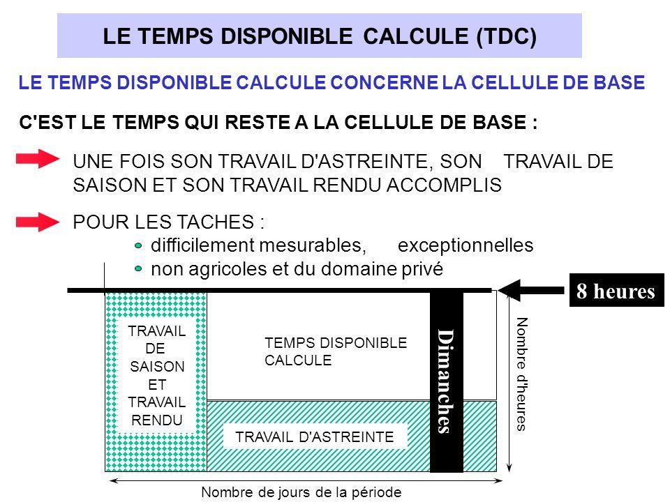 Nombre de jours de la période TRAVAIL DE SAISON ET TRAVAIL RENDU TEMPS DISPONIBLE CALCULE TRAVAIL D'ASTREINTE Nombre d'heures LE TEMPS DISPONIBLE CALC