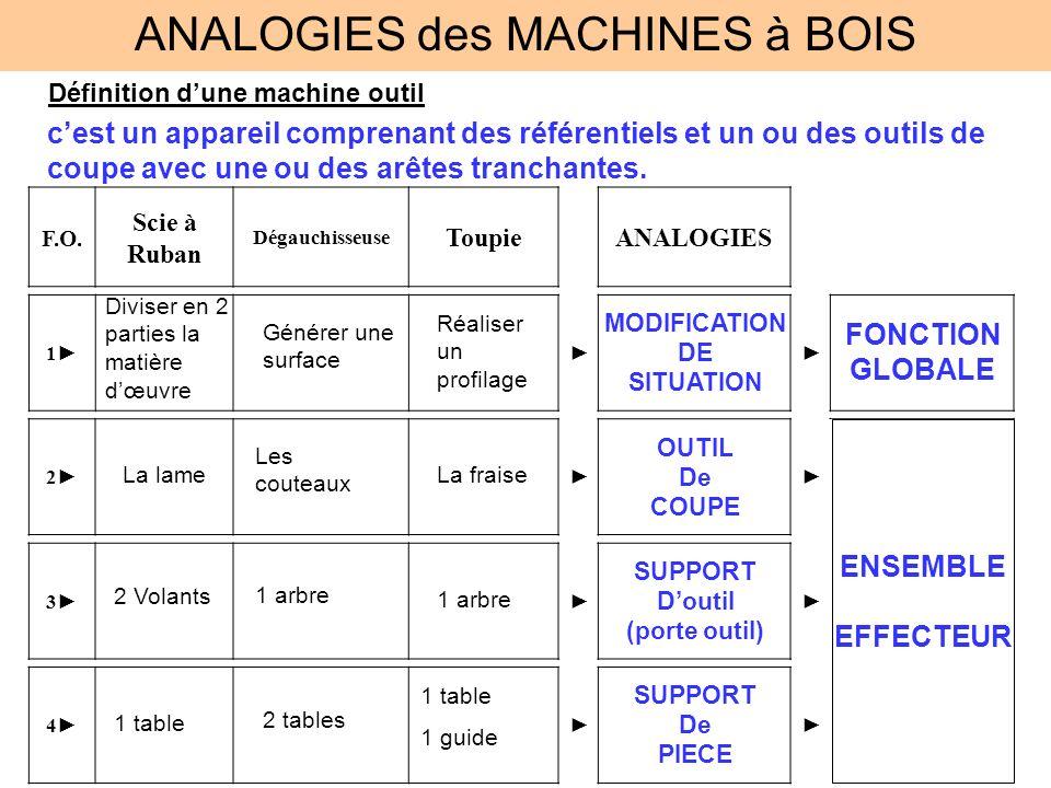 ANALOGIES des MACHINES à BOIS Définition dune machine outil cest un appareil comprenant des référentiels et un ou des outils de coupe avec une ou des