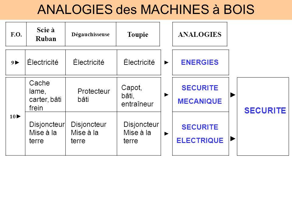 ANALOGIES des MACHINES à BOIS F.O. Scie à Ruban Dégauchisseuse ToupieANALOGIES 9 Électricité ENERGIES 10 Cache lame, carter, bâti frein Protecteur bât