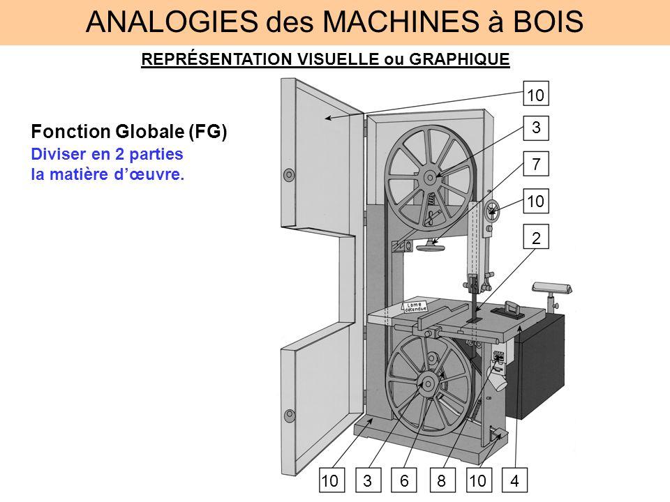 ANALOGIES des MACHINES à BOIS REPRÉSENTATION VISUELLE ou GRAPHIQUE Fonction Globale (FG) Diviser en 2 parties la matière dœuvre. 2 3 346 7 810
