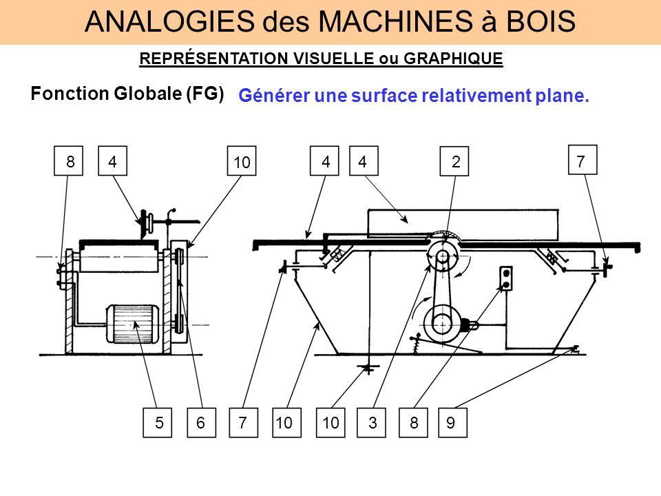 REPRÉSENTATION VISUELLE ou GRAPHIQUE Fonction Globale (FG) ANALOGIES des MACHINES à BOIS Générer une surface relativement plane. 2 3 444 567 7 8910 8