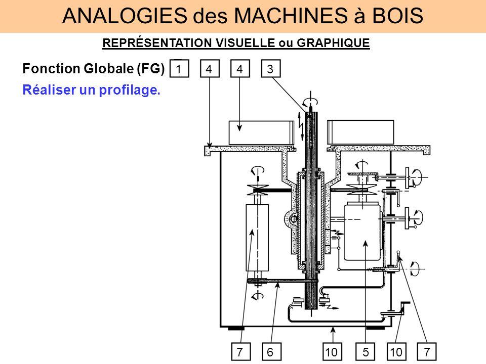 REPRÉSENTATION VISUELLE ou GRAPHIQUE Fonction Globale (FG) ANALOGIES des MACHINES à BOIS Réaliser un profilage.