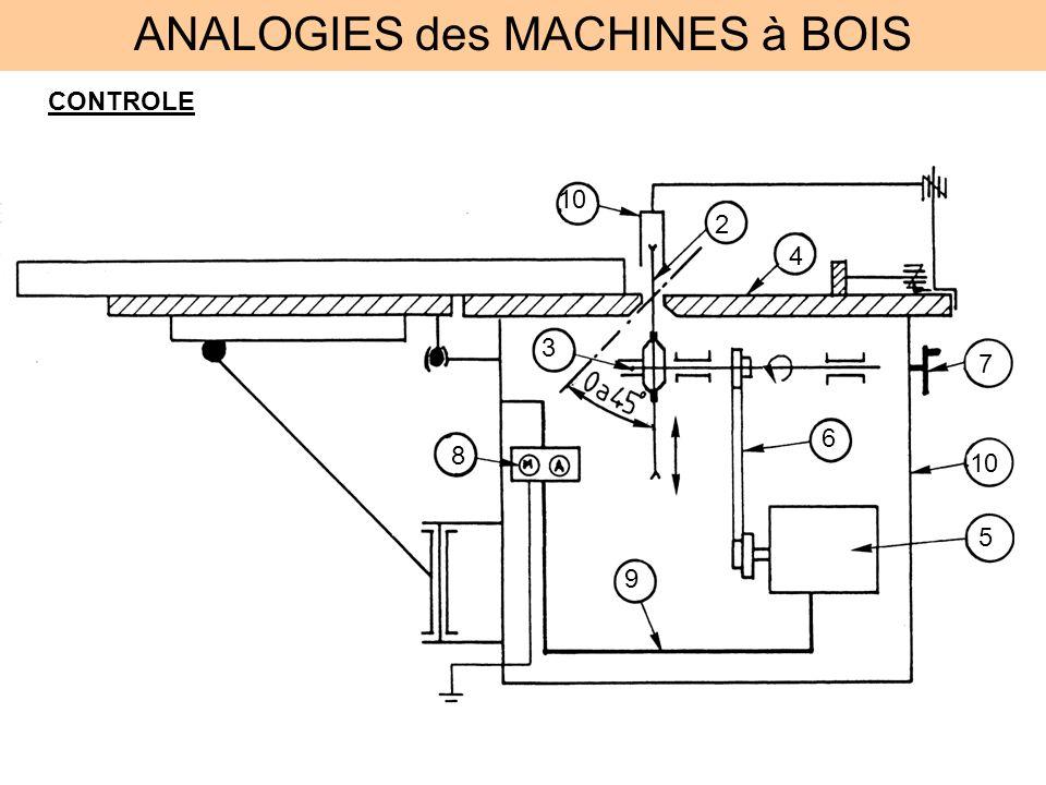 ANALOGIES des MACHINES à BOIS CONTROLE 2 3 4 5 6 7 8 9 10
