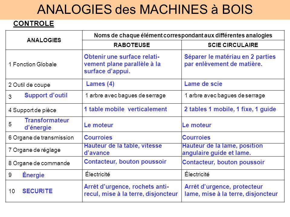 ANALOGIES des MACHINES à BOIS CONTROLE ANALOGIES Noms de chaque élément correspondant aux différentes analogies RABOTEUSESCIE CIRCULAIRE 1 Fonction Gl
