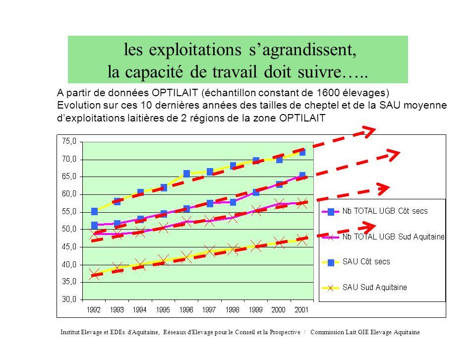 les exploitations sagrandissent, la capacité de travail doit suivre….. A partir de données OPTILAIT (échantillon constant de 1600 élevages) Evolution
