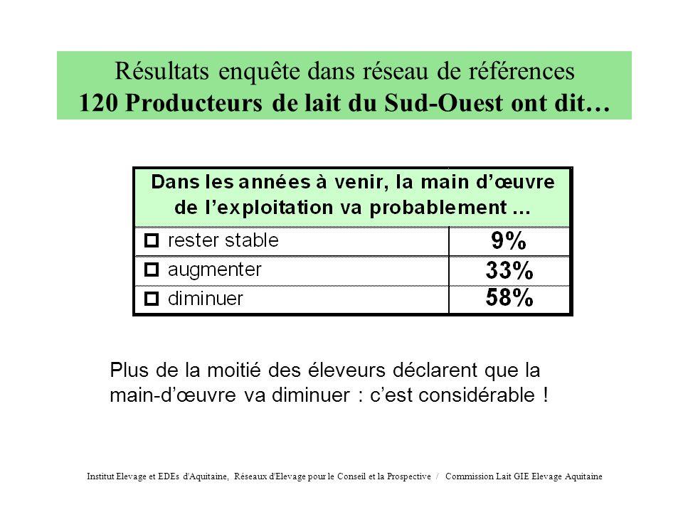 Résultats enquête dans réseau de références 120 Producteurs de lait du Sud-Ouest ont dit… Plus de la moitié des éleveurs déclarent que la main-dœuvre