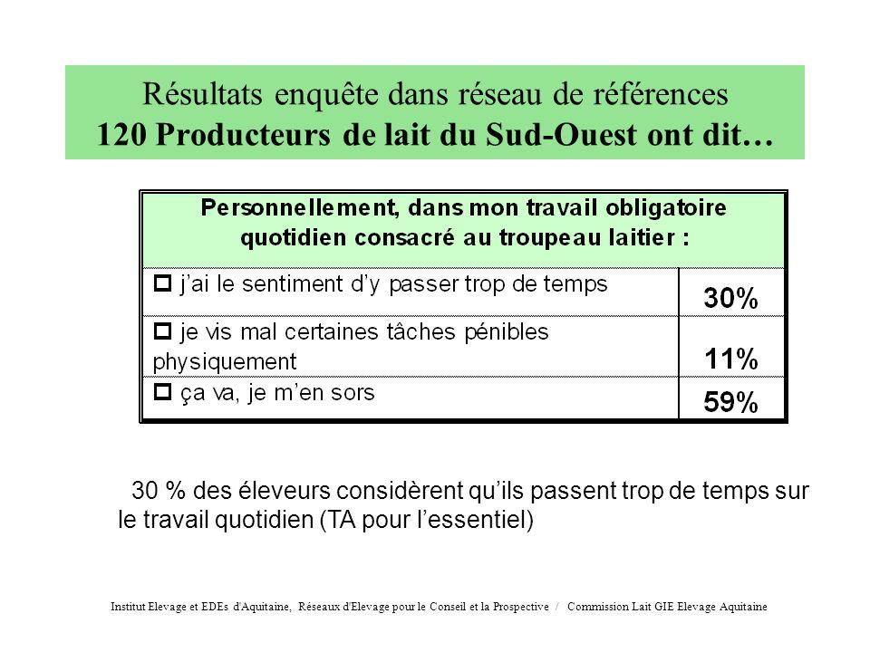 30 % des éleveurs considèrent quils passent trop de temps sur le travail quotidien (TA pour lessentiel) Résultats enquête dans réseau de références 12