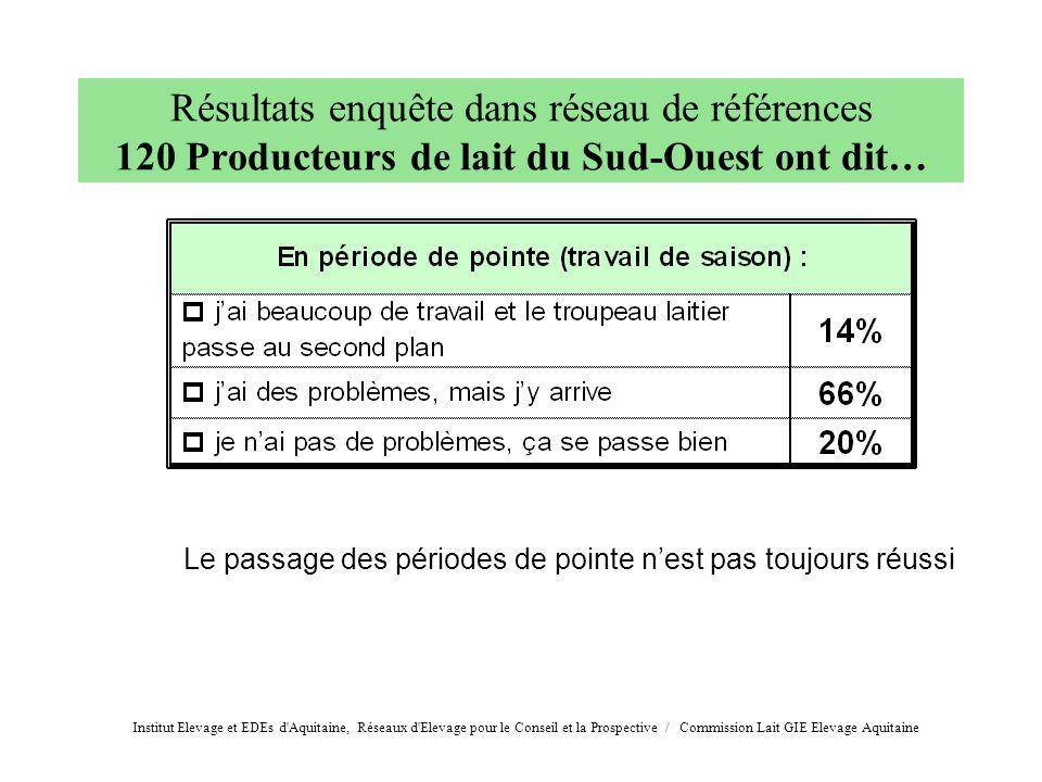 Le passage des périodes de pointe nest pas toujours réussi Résultats enquête dans réseau de références 120 Producteurs de lait du Sud-Ouest ont dit… I