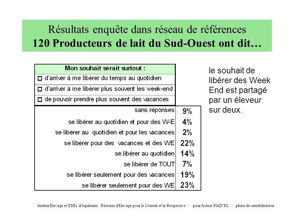 Institut Elevage et EDEs d'Aquitaine, Réseaux d'Elevage pour le Conseil et la Prospective / pour Action PAQVEL / phase de sensibilisation le souhait d