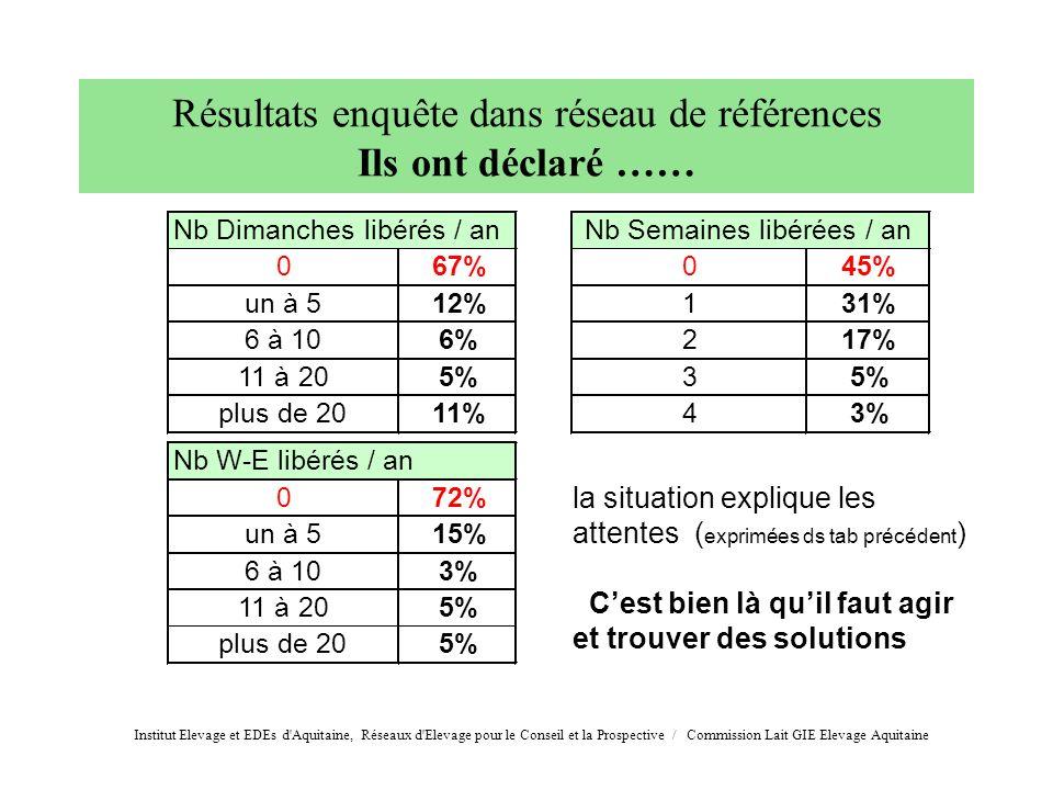 067%045% un à 512%131% 6 à 106%217% 11 à 205%3 plus de 2011%43% 072% un à 515% 6 à 103% 11 à 205% plus de 205% Nb Dimanches libérés / an Nb W-E libéré