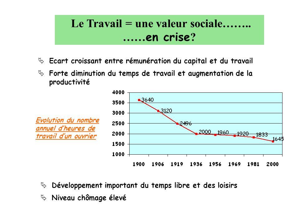 Le Travail = une valeur sociale…….. …… en crise ? Développement important du temps libre et des loisirs Niveau chômage élevé Ecart croissant entre rém