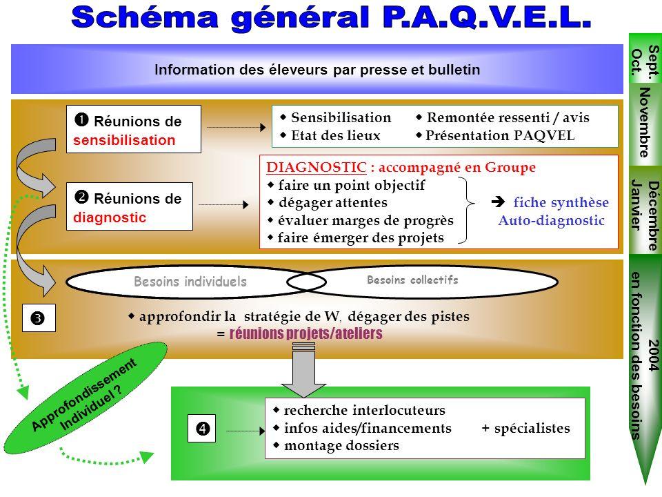 Sept. Oct. 2003 recherche interlocuteurs infos aides/financements + spécialistes montage dossiers Réunions de sensibilisation Sensibilisation Remontée