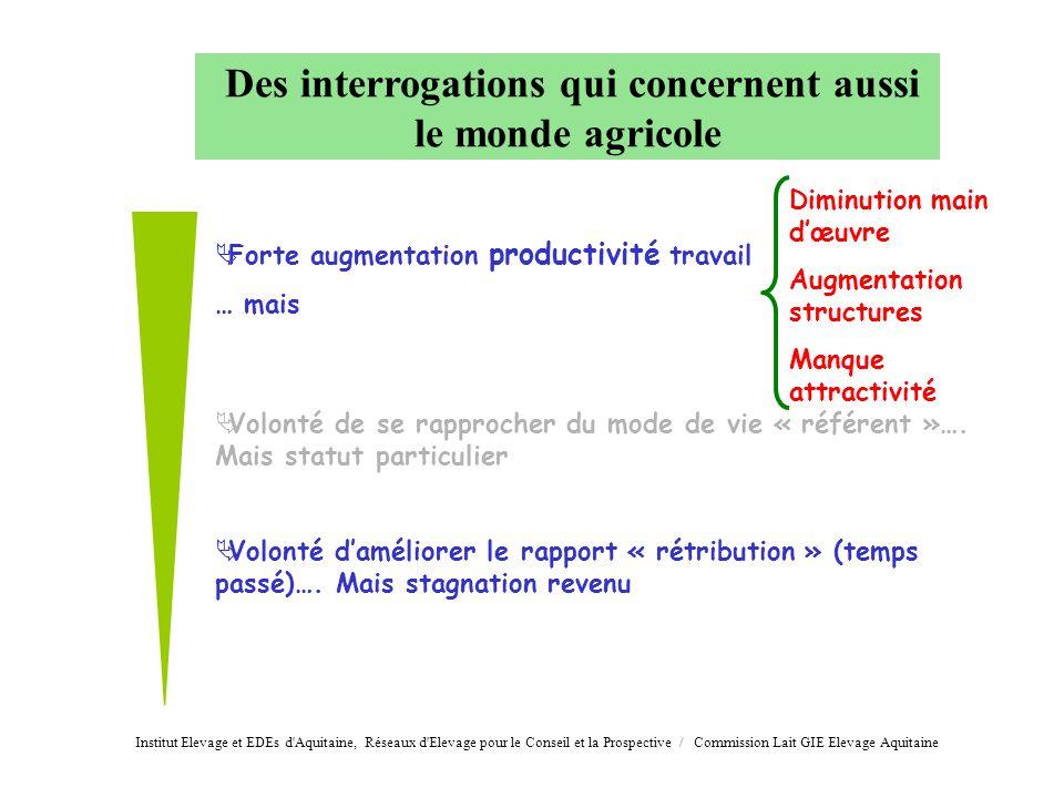 Des interrogations qui concernent aussi le monde agricole Forte augmentation productivité travail … mais Volonté de se rapprocher du mode de vie « réf