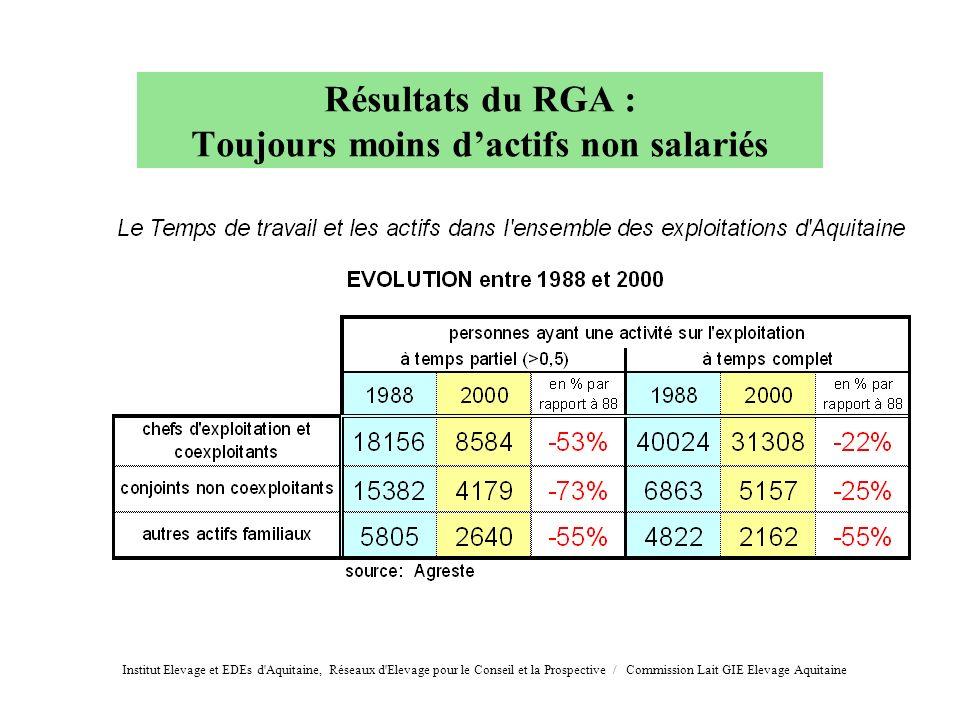 Résultats du RGA : Toujours moins dactifs non salariés Institut Elevage et EDEs d'Aquitaine, Réseaux d'Elevage pour le Conseil et la Prospective / Com