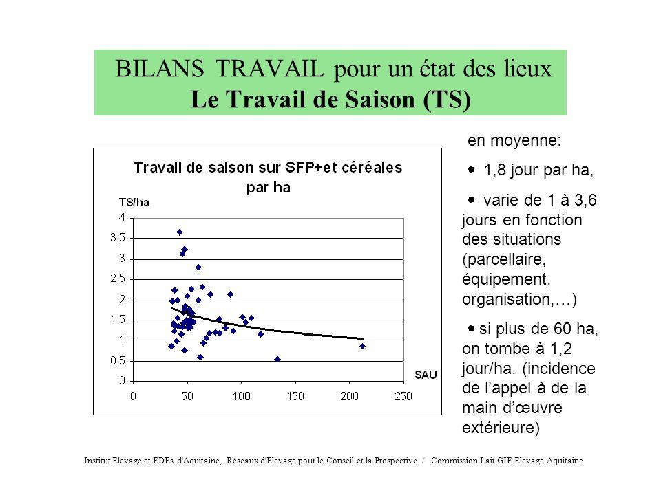 BILANS TRAVAIL pour un état des lieux Le Travail de Saison (TS) en moyenne: 1,8 jour par ha, varie de 1 à 3,6 jours en fonction des situations (parcel