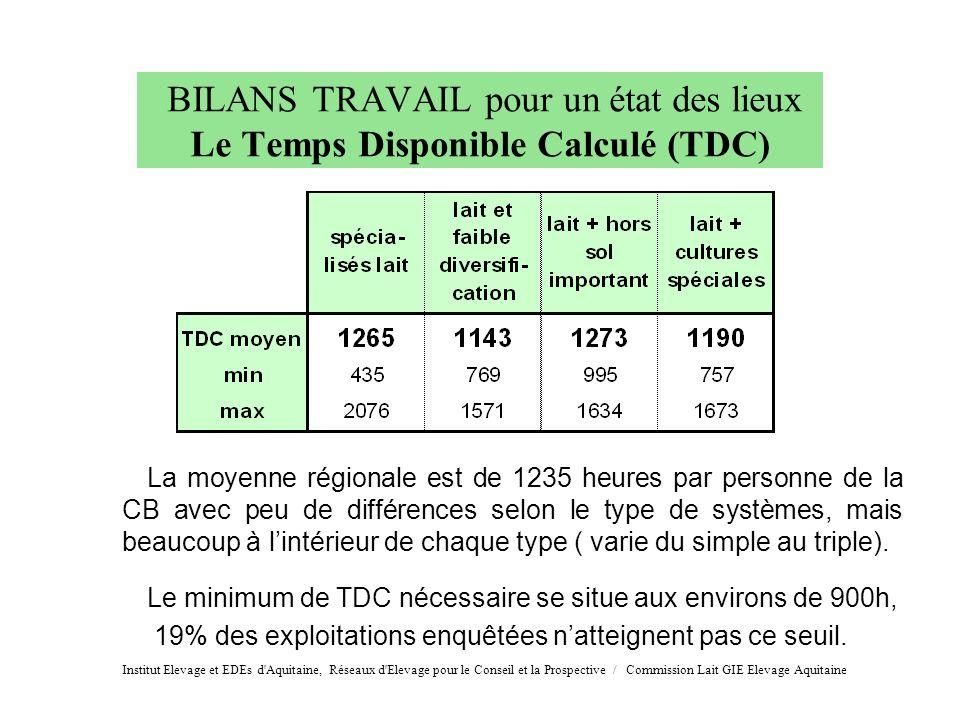 BILANS TRAVAIL pour un état des lieux Le Temps Disponible Calculé (TDC) La moyenne régionale est de 1235 heures par personne de la CB avec peu de diff