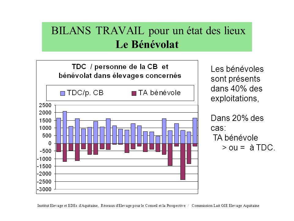 BILANS TRAVAIL pour un état des lieux Le Bénévolat Les bénévoles sont présents dans 40% des exploitations, Dans 20% des cas: TA bénévole > ou = à TDC.
