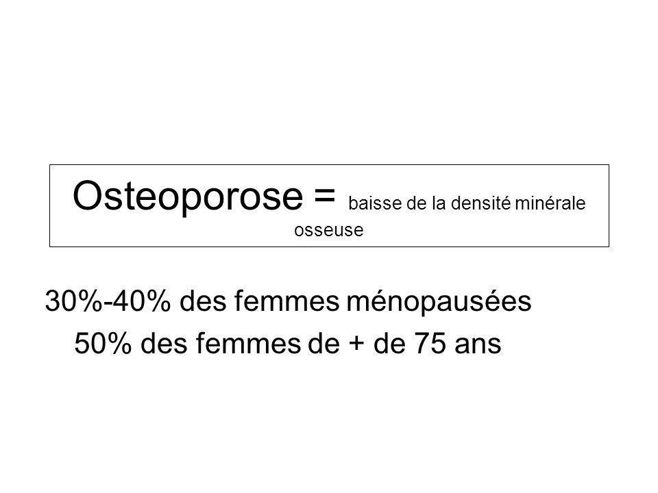 Osteoporose = baisse de la densité minérale osseuse 30%-40% des femmes ménopausées 50% des femmes de + de 75 ans