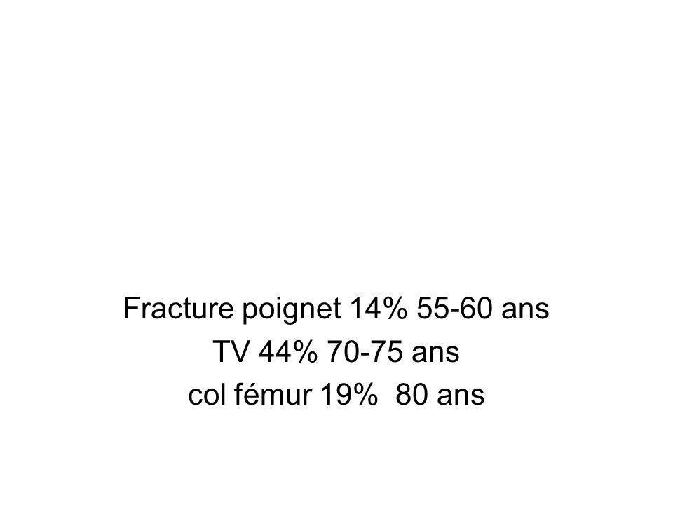 Fracture poignet 14% 55-60 ans TV 44% 70-75 ans col fémur 19% 80 ans