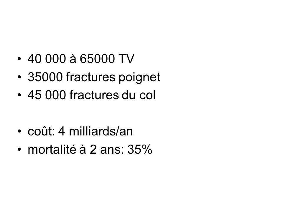 40 000 à 65000 TV 35000 fractures poignet 45 000 fractures du col coût: 4 milliards/an mortalité à 2 ans: 35%