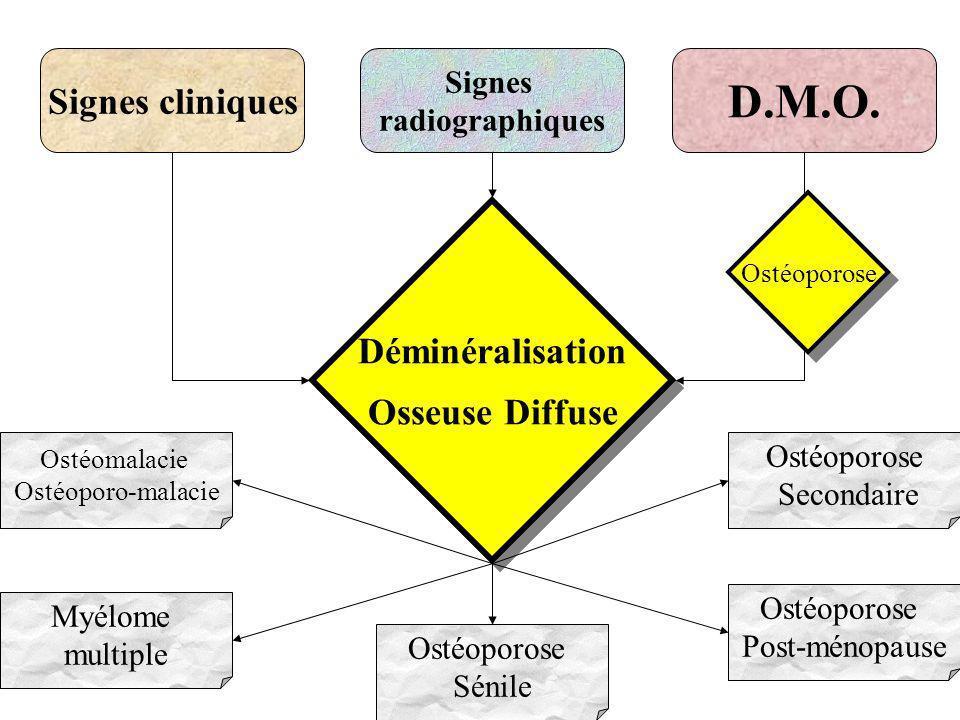 Signes cliniques D.M.O. Signes radiographiques Ostéomalacie Ostéoporo-malacie Myélome multiple Ostéoporose Sénile Ostéoporose Post-ménopause Ostéoporo